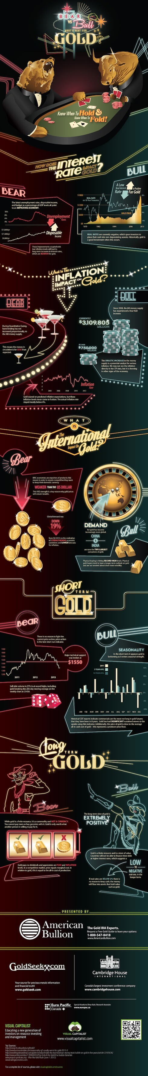 What's next for gold?