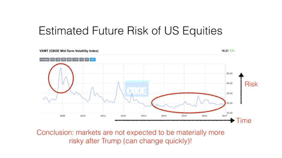 The Estimated Future Risk of US Equities