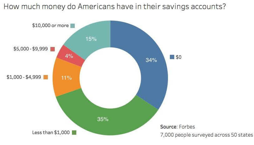 Savings Accounts in the US