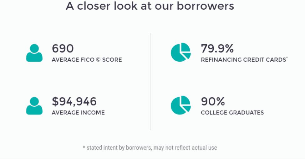 Best Peer to Peer Lending Site