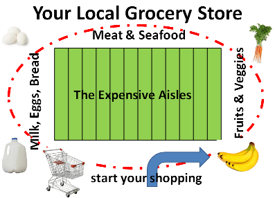 Save money at the grocery store by using the loop.