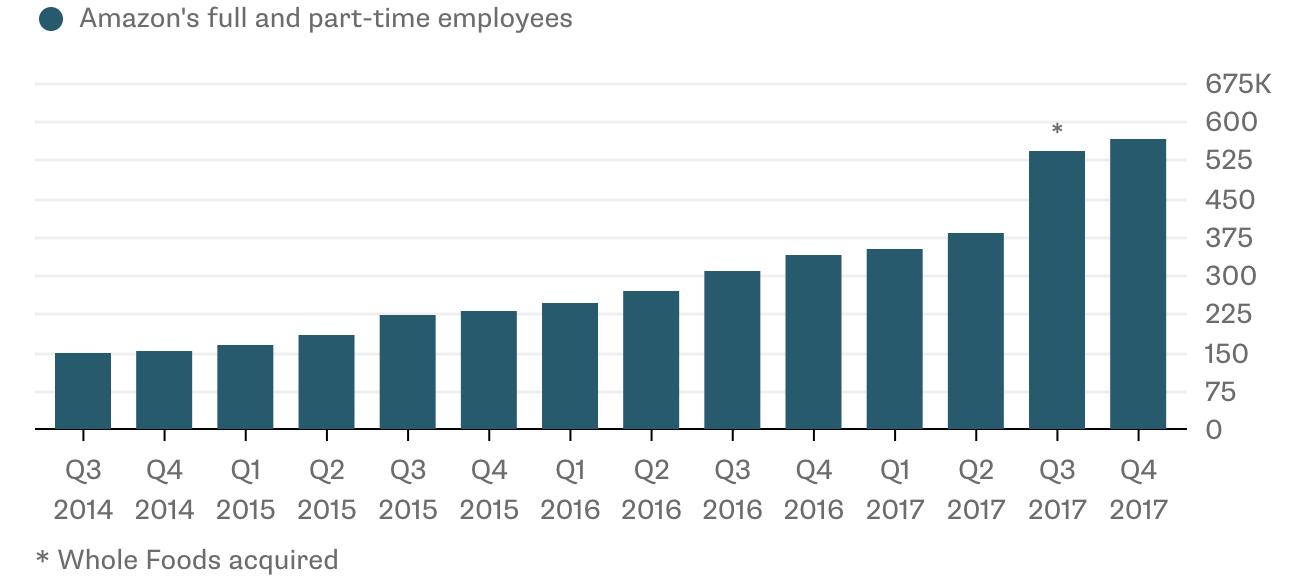 Amazon employee growth
