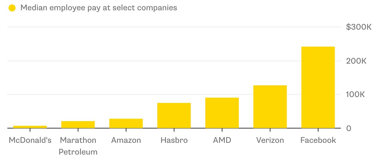 Median salaries for select companies