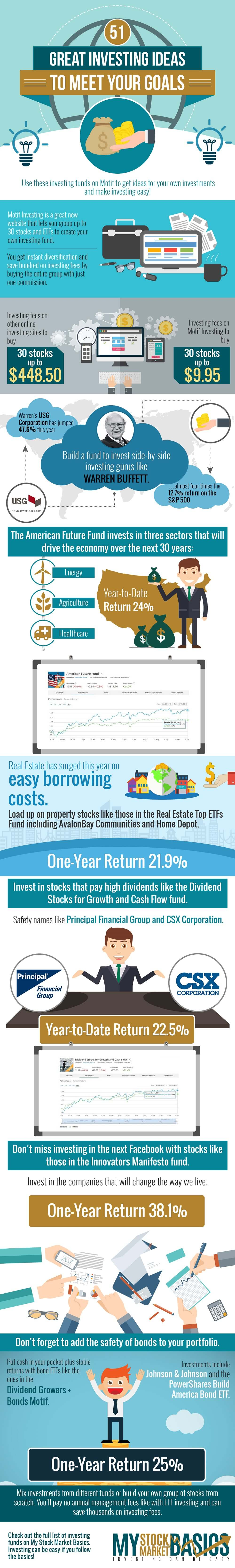 Putting together a Great Investment Strategy for 10% Returns