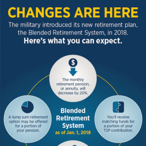 Military Blended Retirement System (BRS)